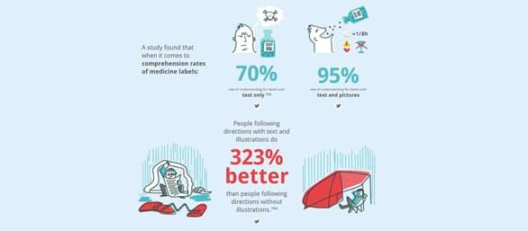 Medicine labels: Text vs. Images