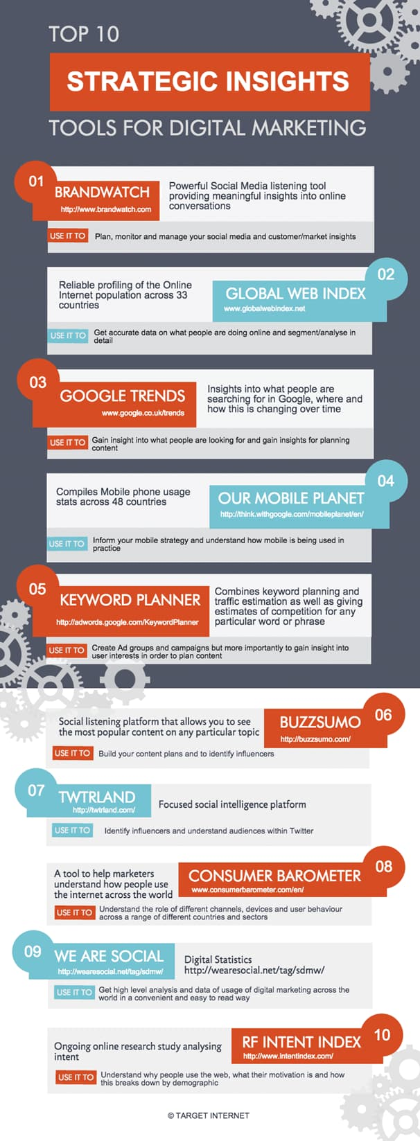 Top 10 Strategic Insights Tools for Digital Marketing